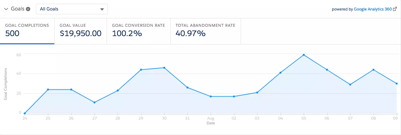 Google Analytics Goal tile