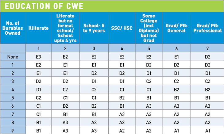 NCCS Grid has 12 grades ranging from A1 to E3