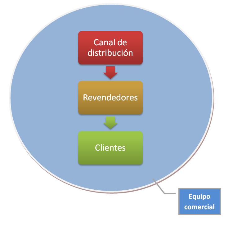 Mejorar canales de venta para maximizar beneficios a los proveedores