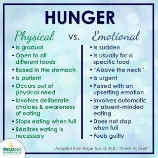physical versus emotional eating two columns