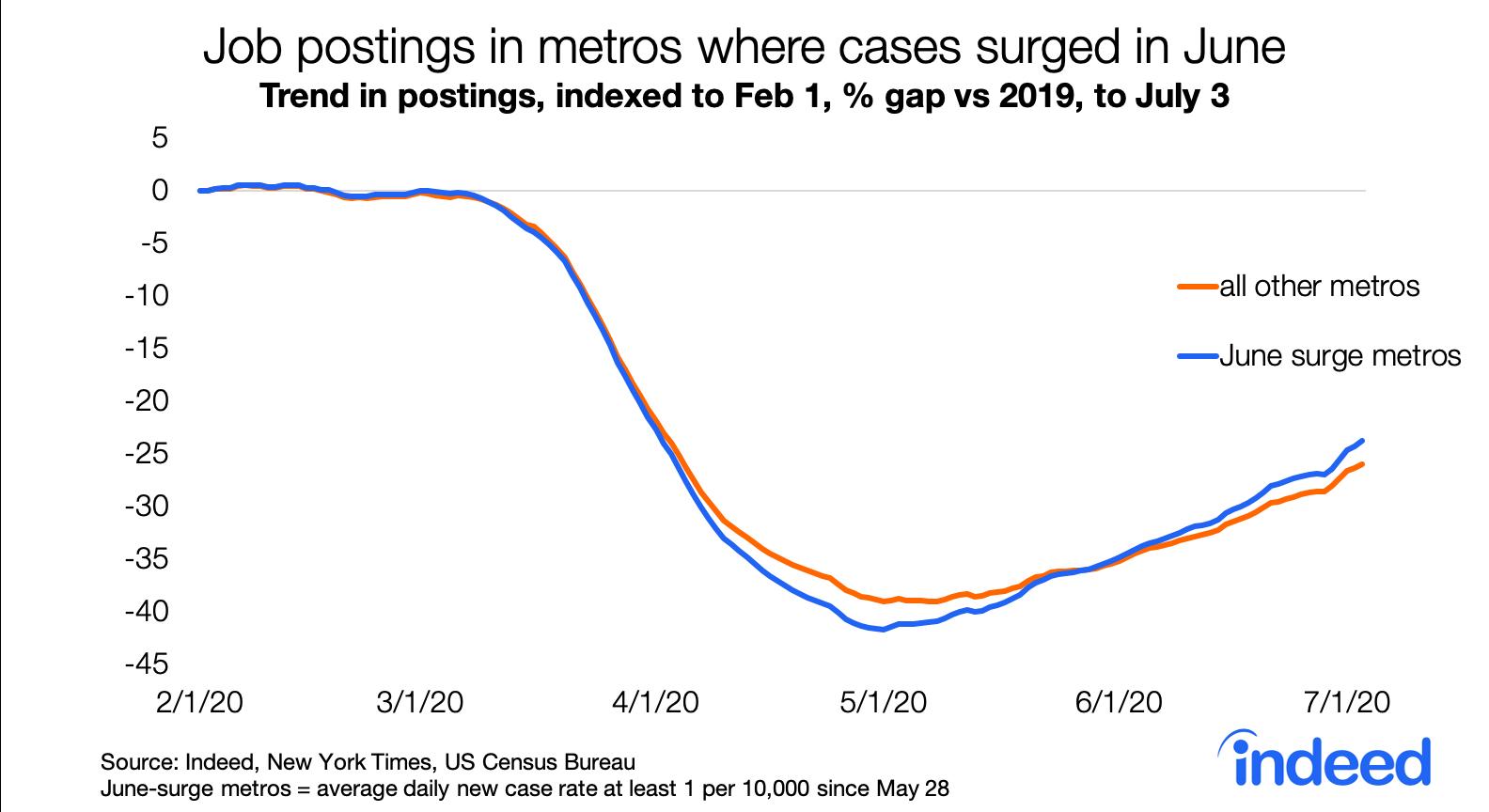 Job postings in metros where cases surged in June