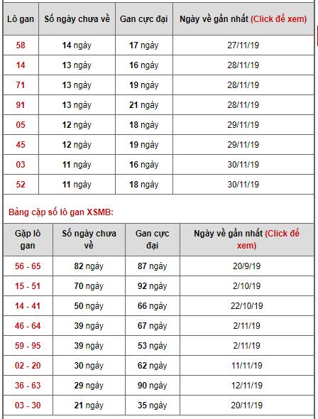 Bảng thống kê lô gan ngày 12/12/2019
