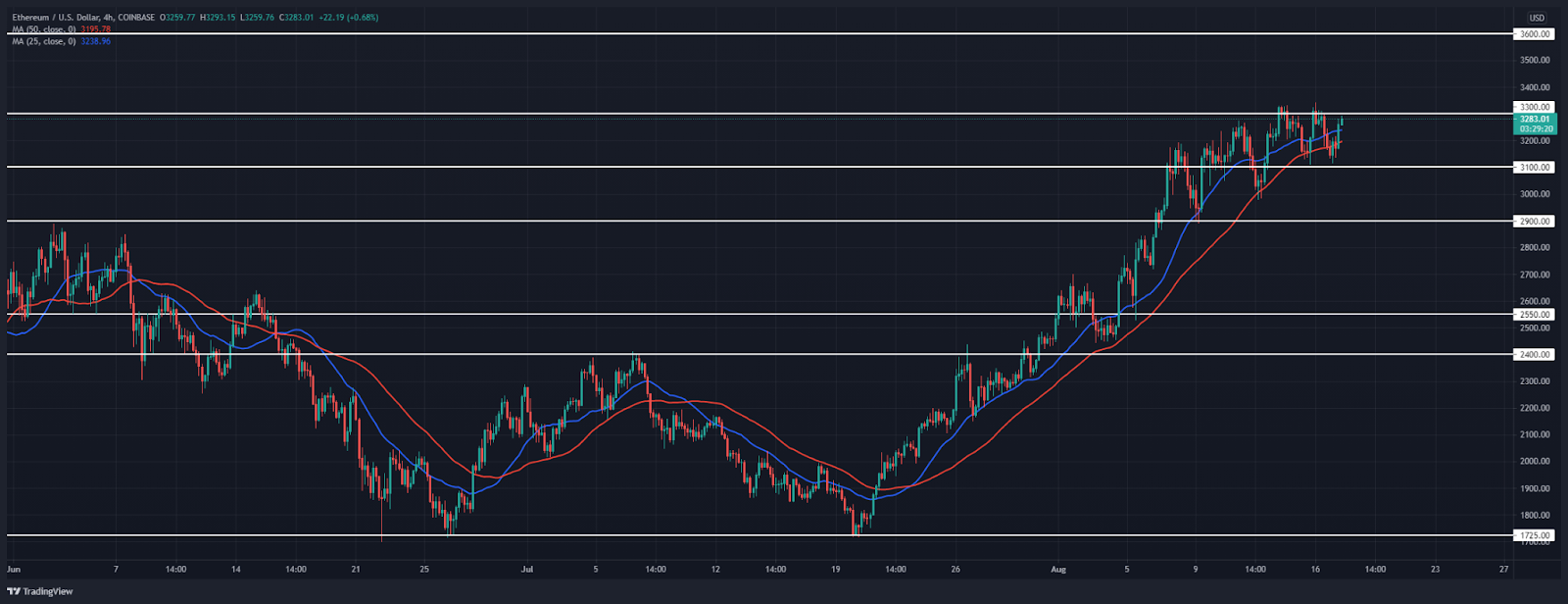Ethereum Price Analysis: ETH ready to break $3,300 after a retest of $3,100 support?