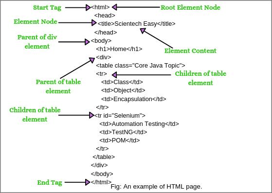 XPath axes in Selenium