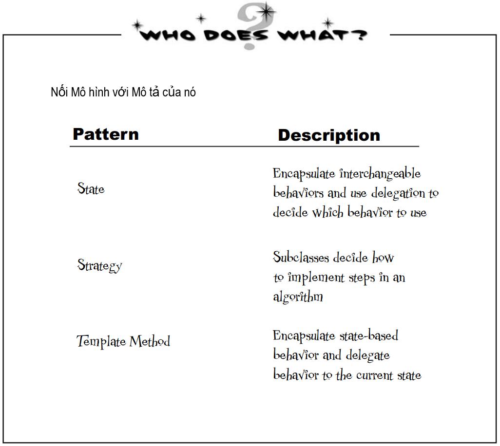 Nối tên pattern và mô tả của nó