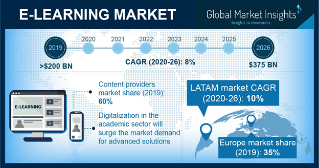Infographic about compounded annual growth of E- learning industry from 2020 to 2021
