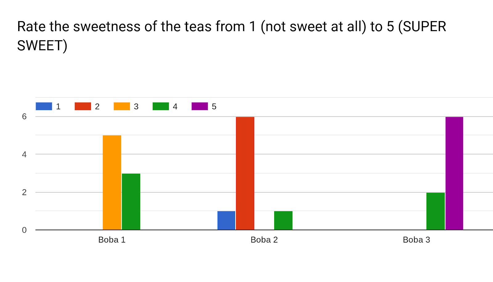 Forms response chart. Question title: Rate the sweetness of the teas from 1 (not sweet at all) to 5 (SUPER SWEET) . Number of responses: .