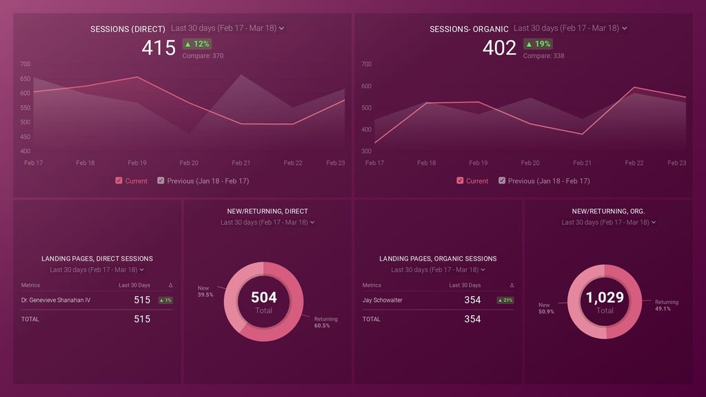 Organic vs. Direct Traffic Dashboard