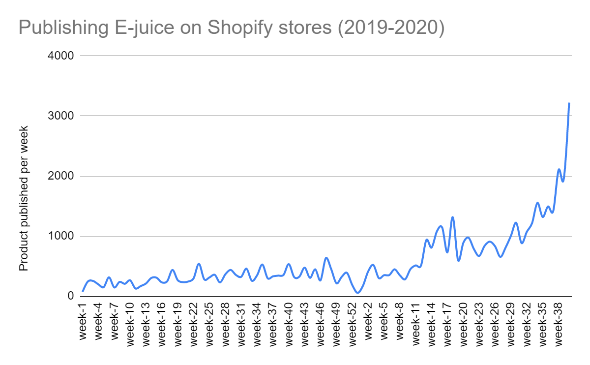 e-juice in Black Friday 2020