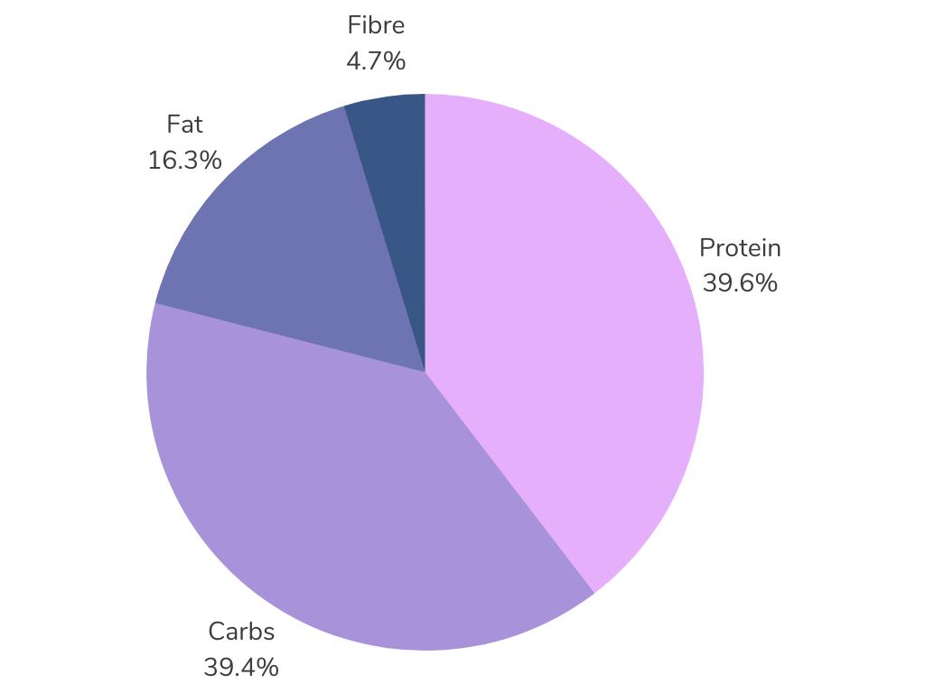 Merrick Limited Ingredient Diet Grain Free Dry Cat Food Dry Matter Basis