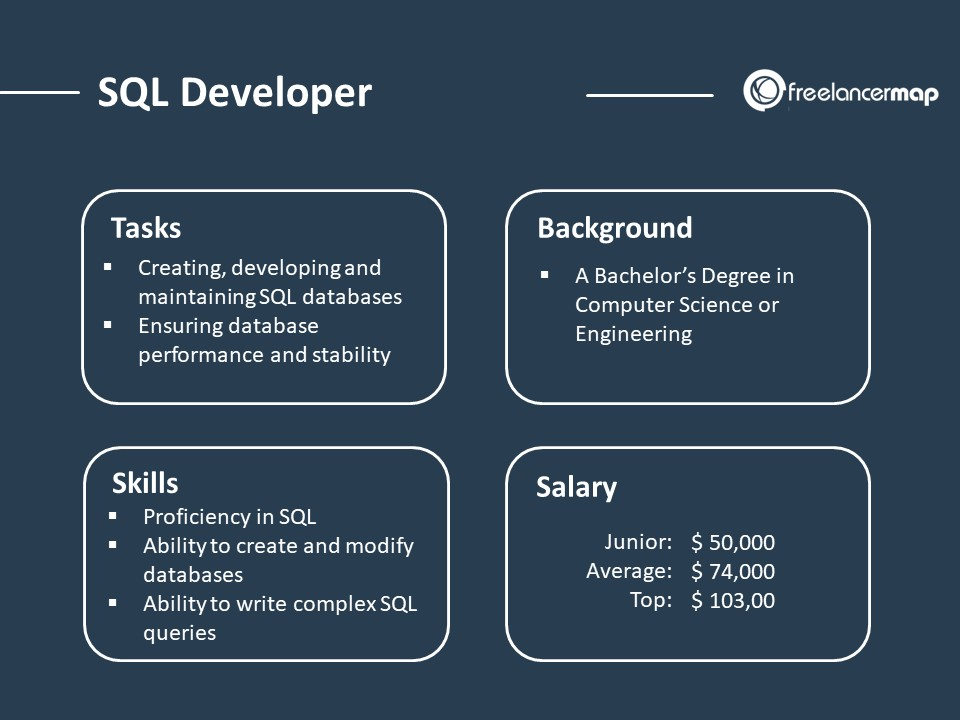 The role of an SQL developer - Responsibilities, Skills, Background, Salary