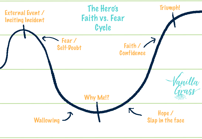 Graph displaying the hero's faith vs fear story plot structure