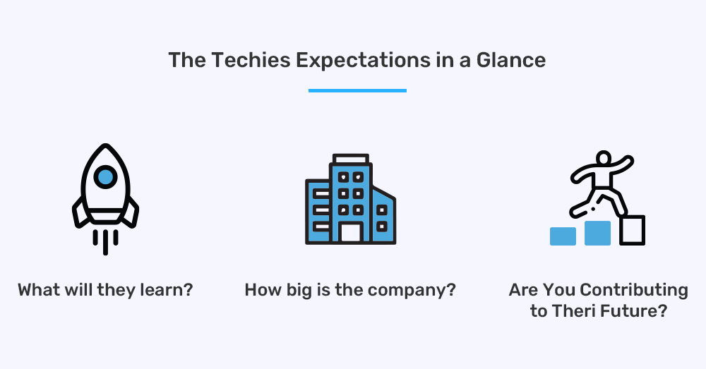 Techies Expectations from your company