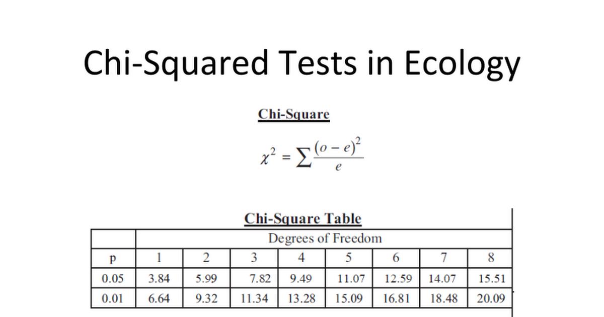 ChiSquaredTestsinEcology Google Slides – Chi Square Worksheet