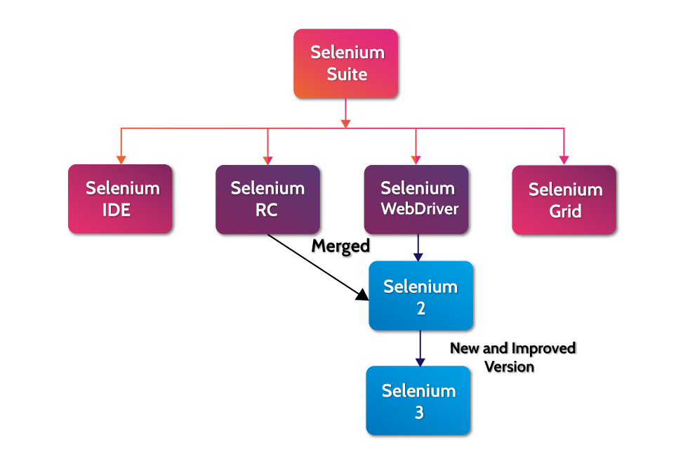 selenium cpmponents and test automation tools