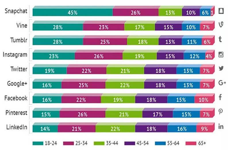 Thống kê theo độ tuổi sử dụng các trang mạng xã hội