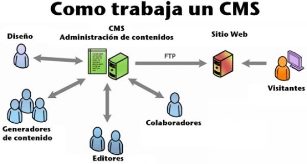 IMAGEN como_trabaja_un_cms BY NEOSOFT.ES (ADAPTAR AL ESTILO WAM).png