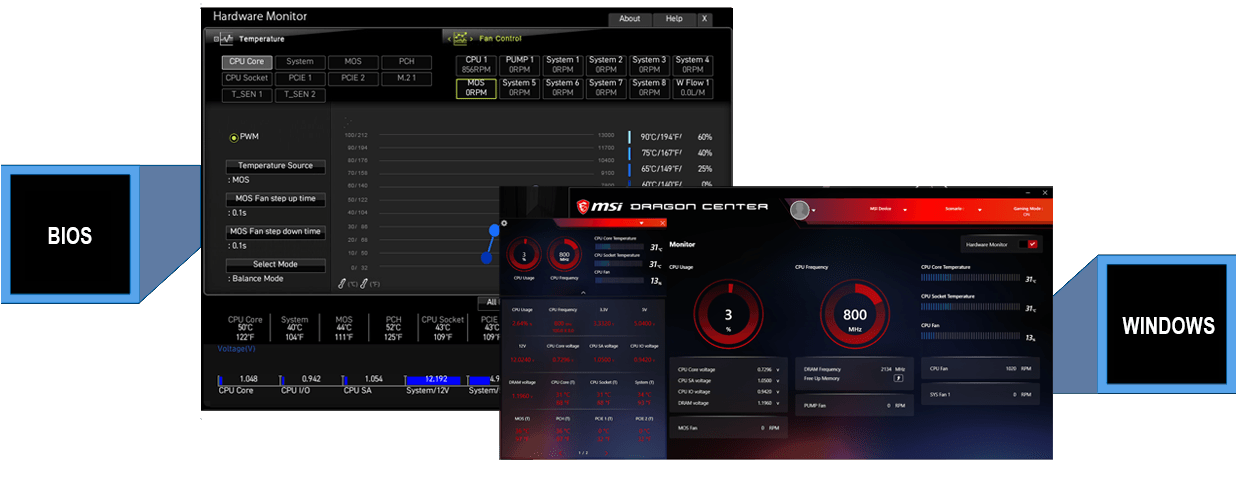 FULLY CONTROLLABLE IN BIOS AND SOFTWARE
