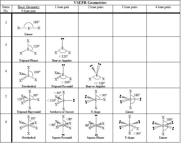 VSEPR Geometrics - NEET inorganic chemistry