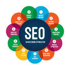 What is SEO (Search Engine Optimization)? - Already Set Up   Website Design