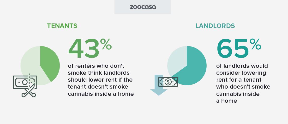 zoocasa-cannabis-landlords-lower-rent-nonsmoking