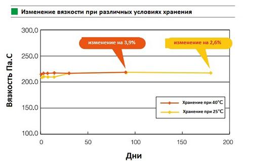 Измерение вязкости