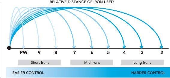 Quỹ đạo của đường bóng cũng phụ thuộc vào số trên gậy Golf sắt