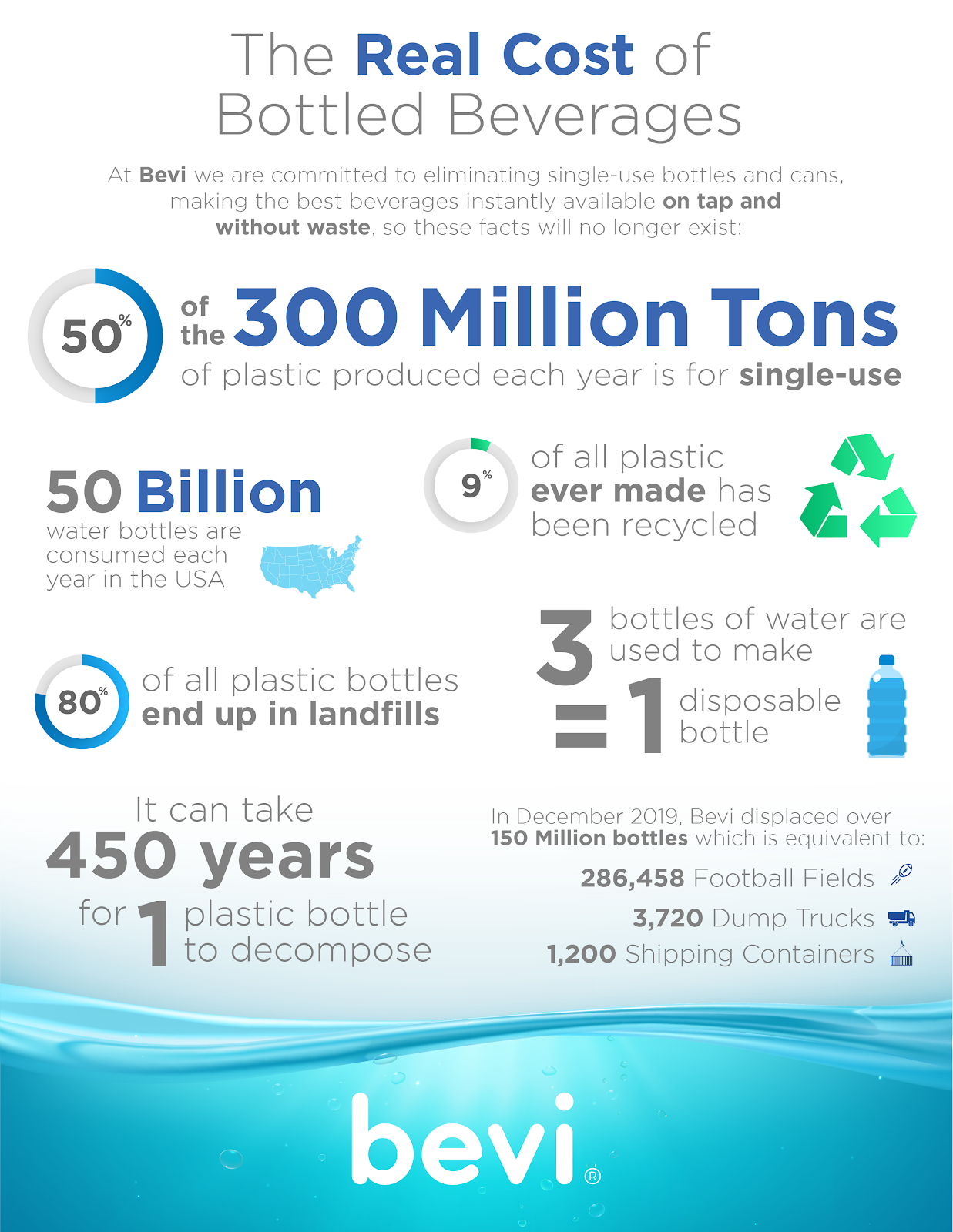 bottled water and bottled beverages waste and pollutions stats, statistics