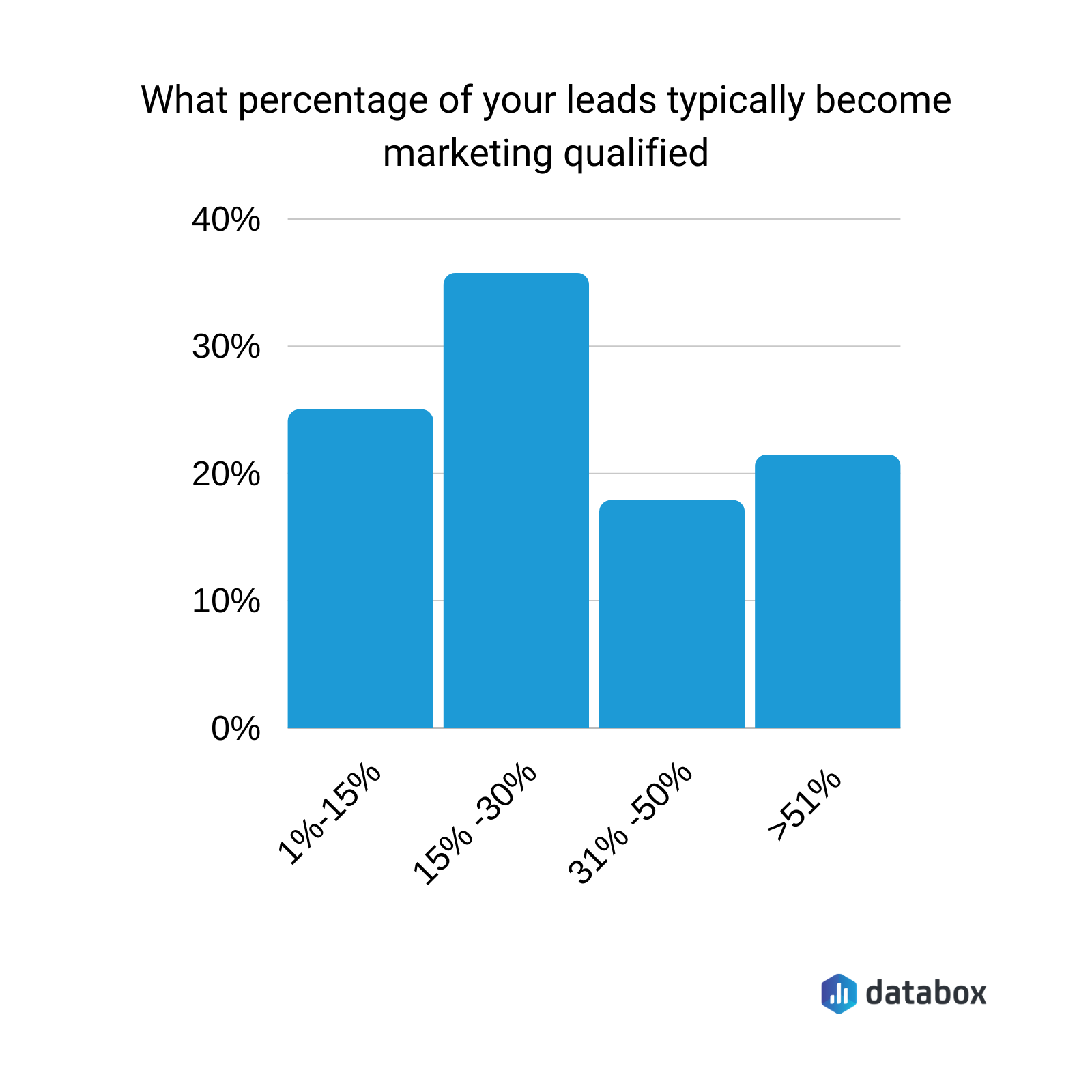 What percentage of your leads typically become marketing qualified?
