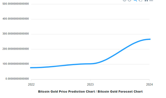 Bitcoin Gold Price Prediction 2021, 2023, 2025, and beyond 9