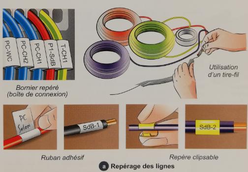 Repérage électrique