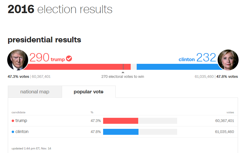 Trump Popular Vote