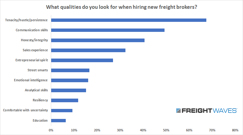 What qualities do you look for when hiring new freight brokers?