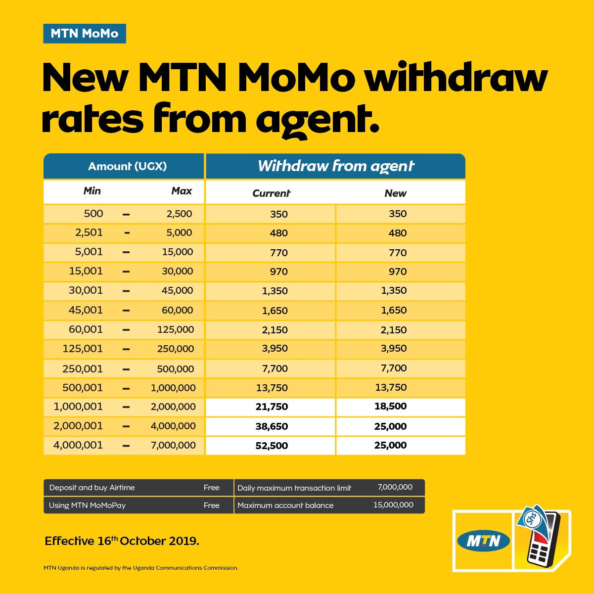 MTN reduces its Mobile Money (MoMo) withdrawal charges ...