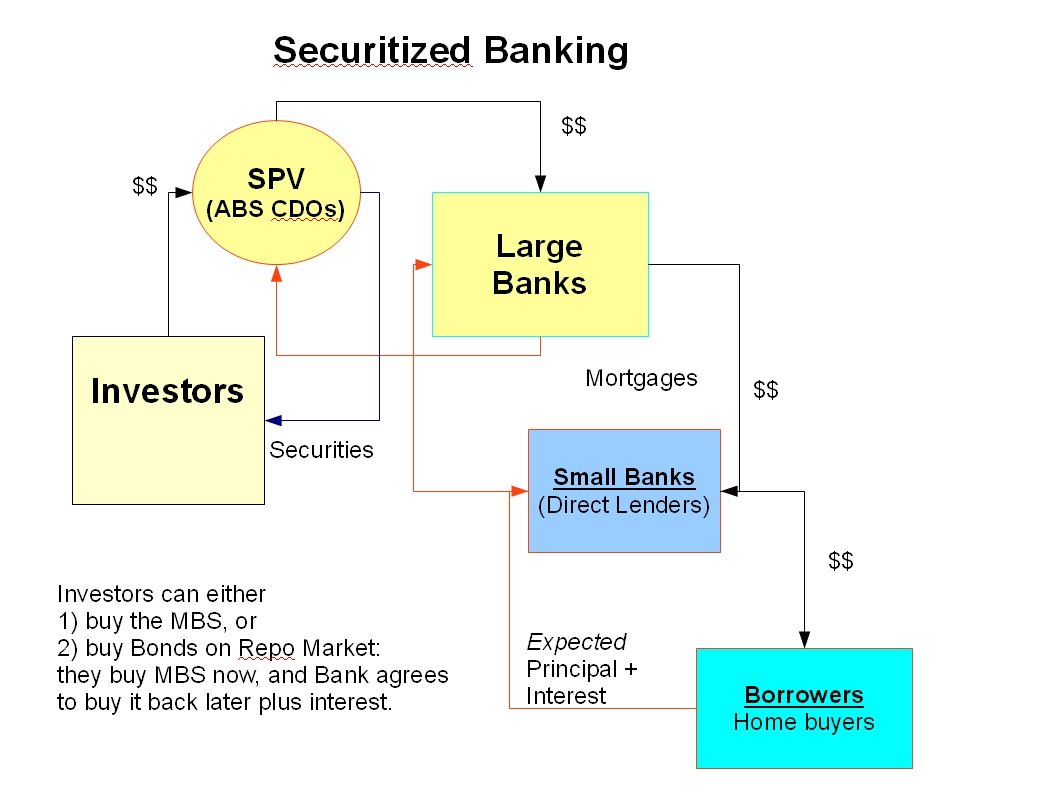 asset backed securities research paper