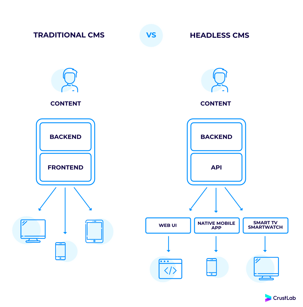 Traditional CMS vs. Headless CMS comparison chart