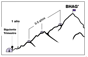 BHAG: Big Hairy Auditious Goal, un objetivo, es un objetivo grande, audaz y peludo y a largo plazo, que te da un poquito de miedo, pero te ayuda a linearte a donde vas.