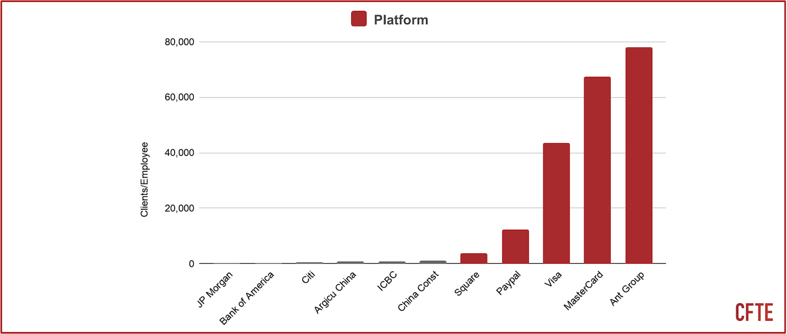 a graph that shows the number of customers per employee: Platform vs non-platform.