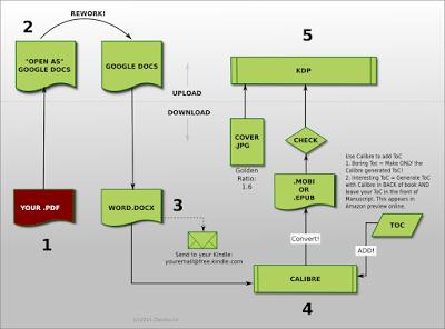 html publish convert pdf success