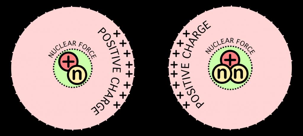 1186px-Nuclear_fusion_forces_diagram.svg