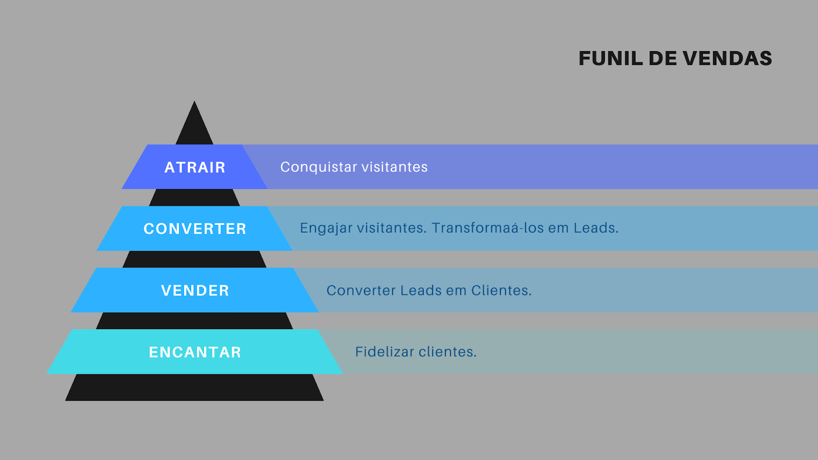 Inboundo Marketing e Funil de vendas