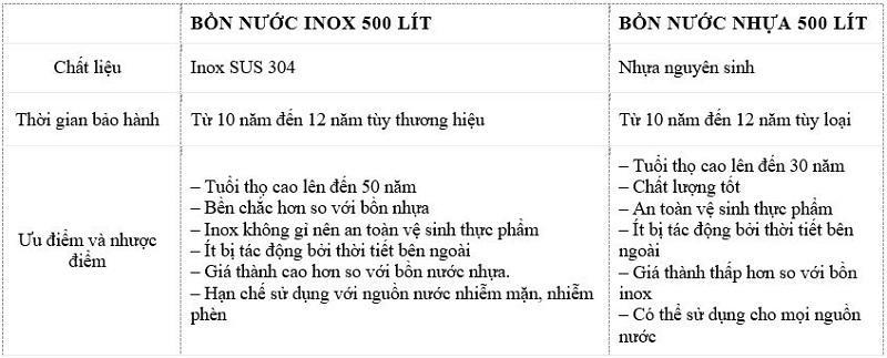 Sự khác nhau giữa bồn nhựa và bồn inox 500l