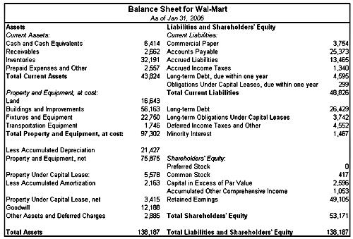 in-depth example of a balance sheet