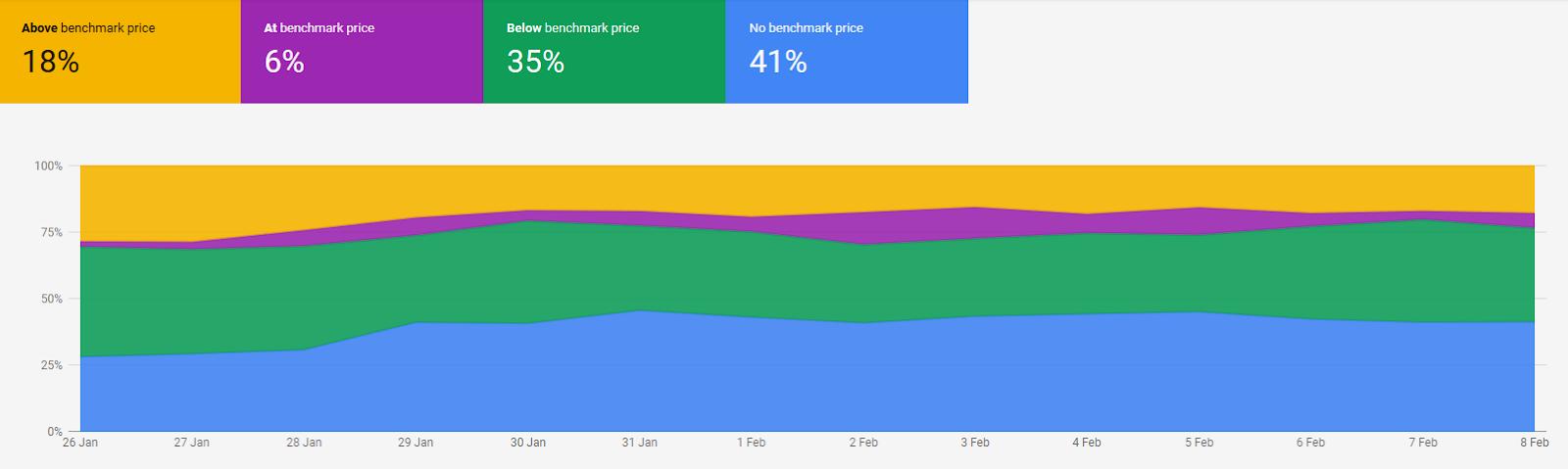 Price Competitiveness Main screen