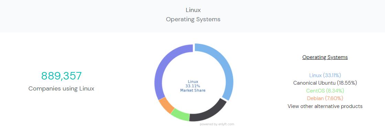 Pengguna sistem operasi berbasis Linux