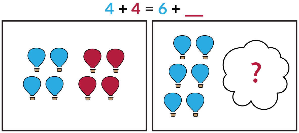 The picture on the left shows 4 blue balloons and 4 red balloons. The picture on the right shows 6 blue balloons and a cloud covering an unknown number of red balloons. Blue 4 + red 4 = blue 6 + red blank.