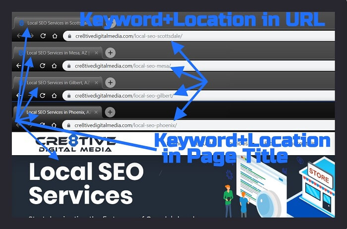 Local SEO Service Page URLs