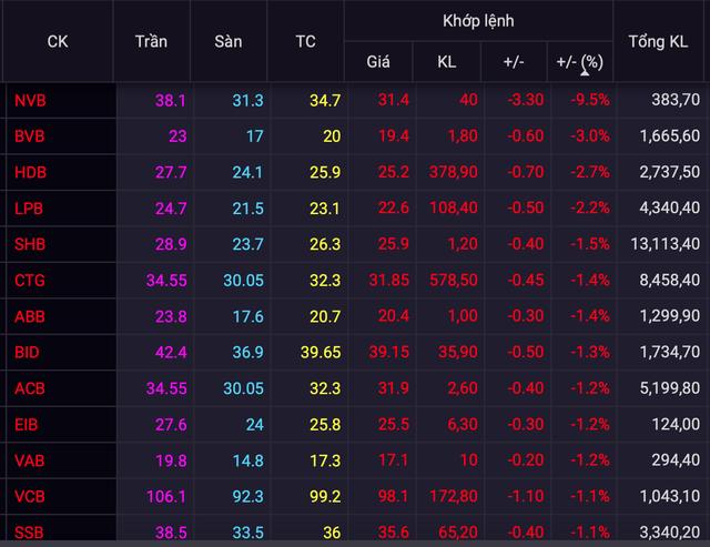 Cổ phiếu ngân hàng tiếp tục giảm mạnh, TPB đi ngược thị trường - Ảnh 1.
