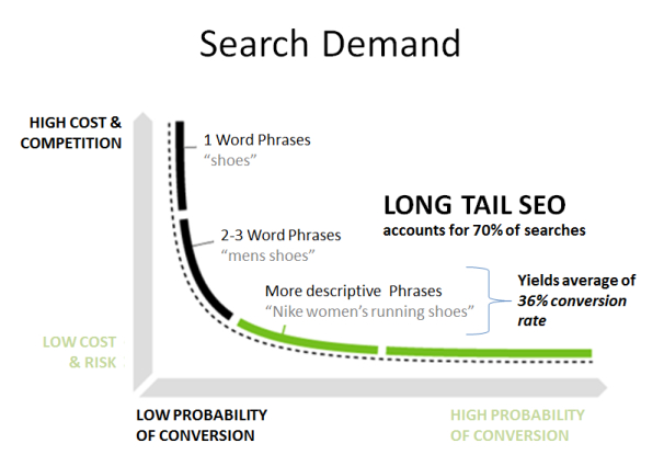 Graph of search demand highlighting long tail searches
