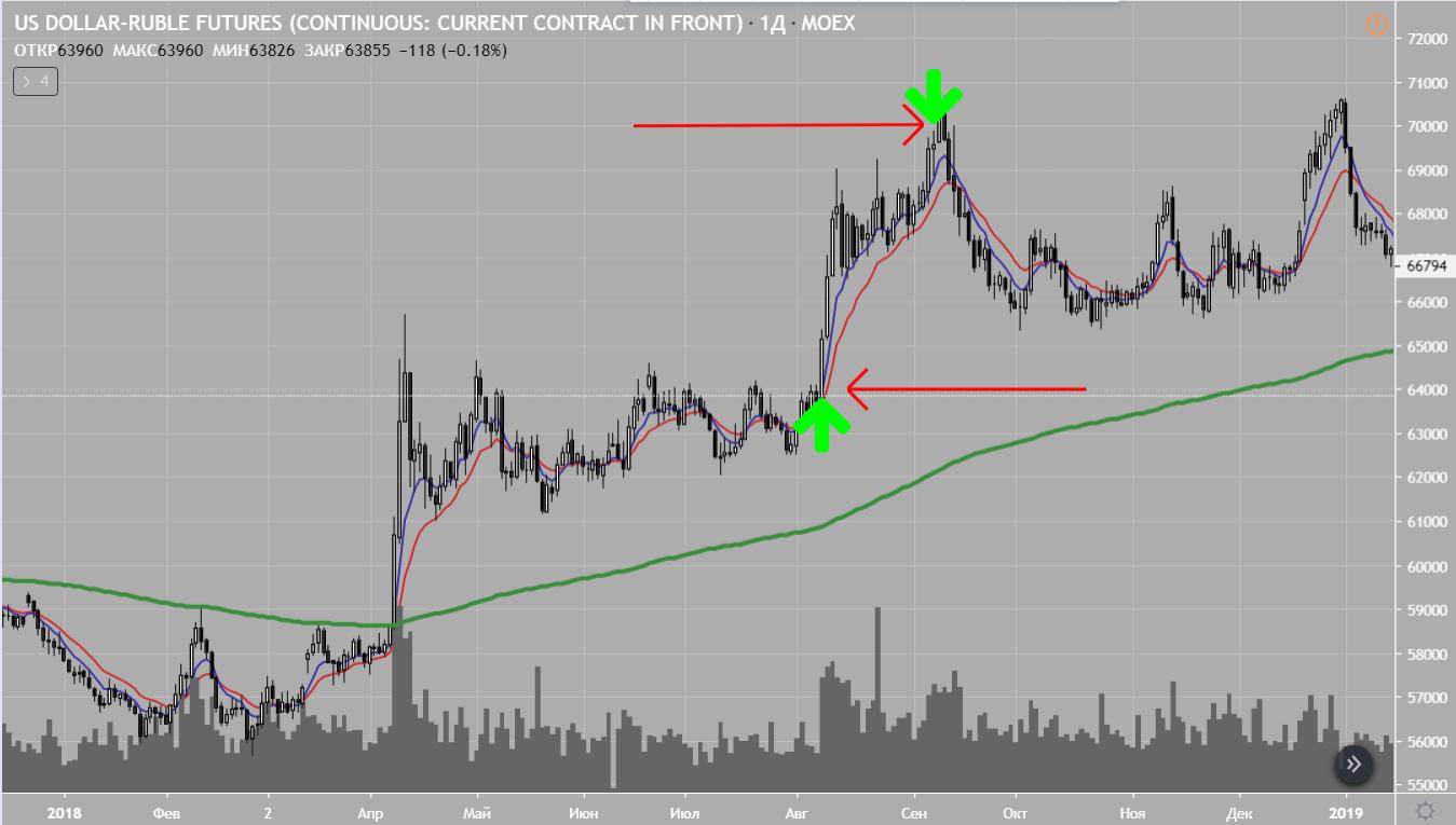 валютные спекуляции на фондовом рынке